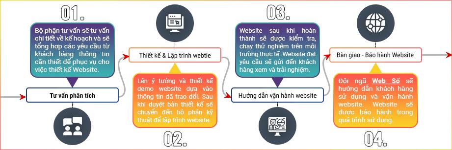 Quy trình Thiết Kế Website Thiết Bị Y Tế tại web số
